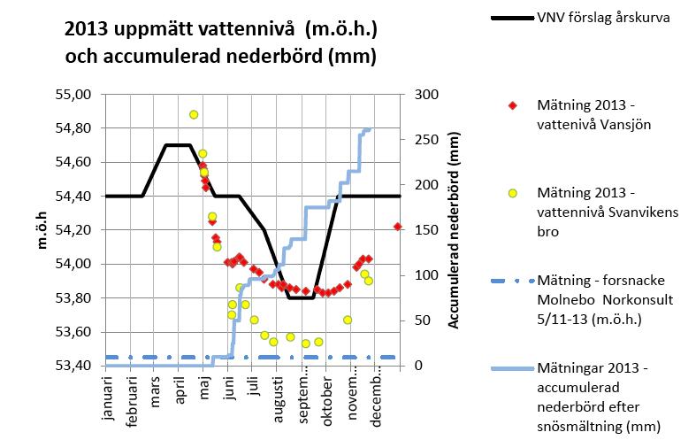 2013 uppmätt vattennivå