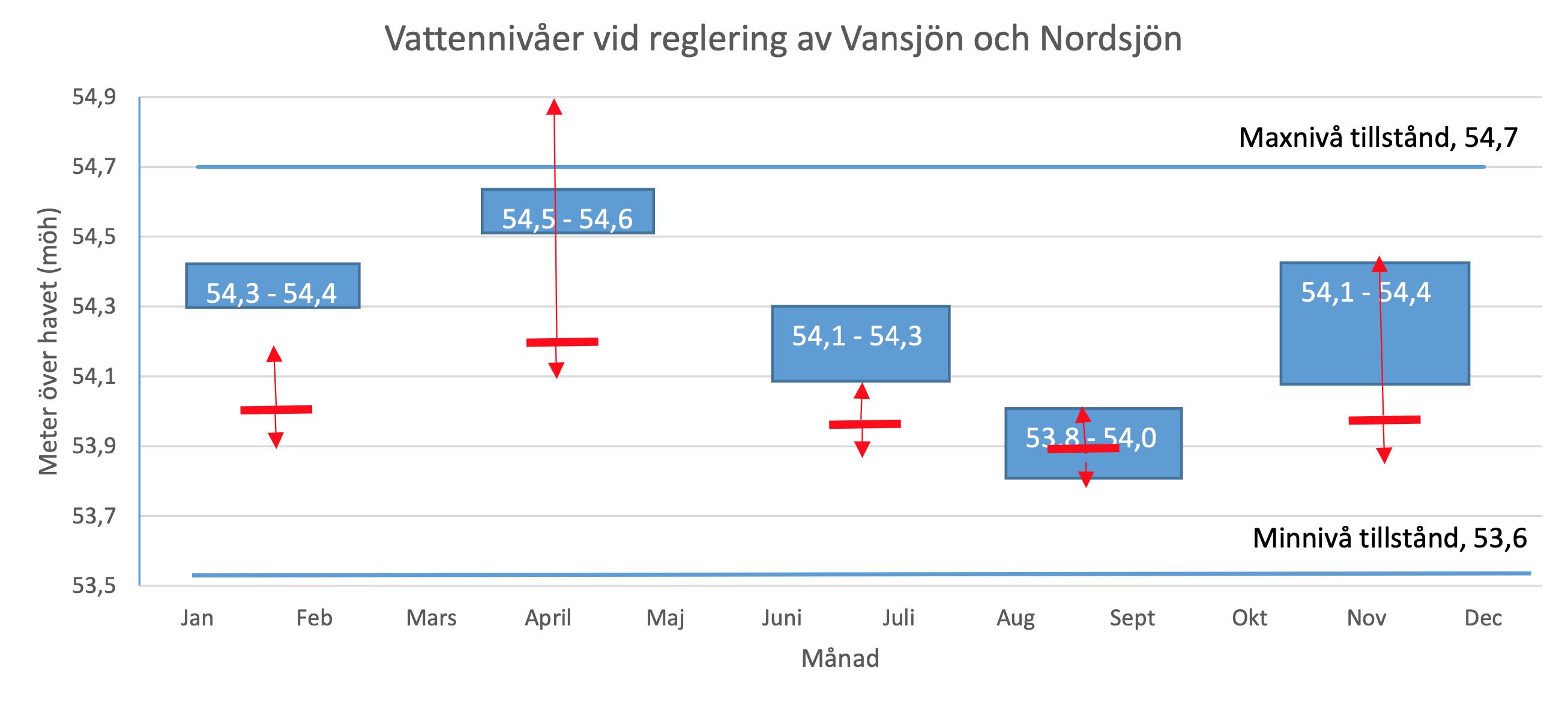 Bilden visar den planerade regleringen av vattennivåer i Vansjö och Nordsjö